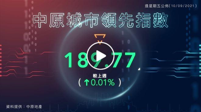 中原城市領先指數CCL 20210910